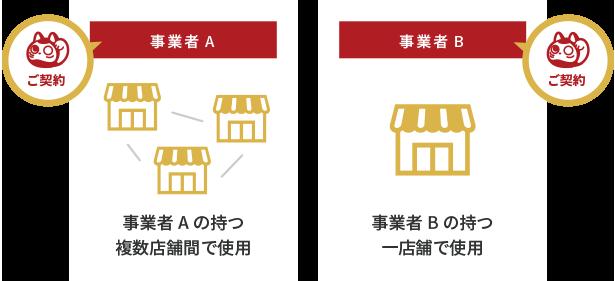 単一事業者での契約のイメージ