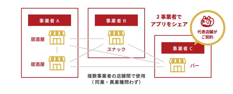 複数の事業者で連携する場合のイメージ